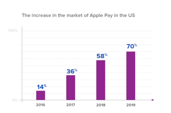 mobile payments stats