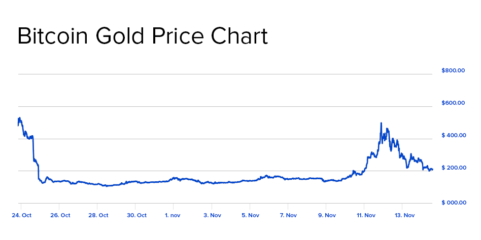 Oct-Nov 2017 Bitcoin Gold Price Chart