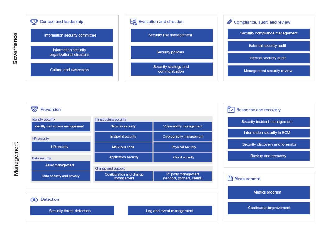 GDPR Compliance Checklist: Security Framework
