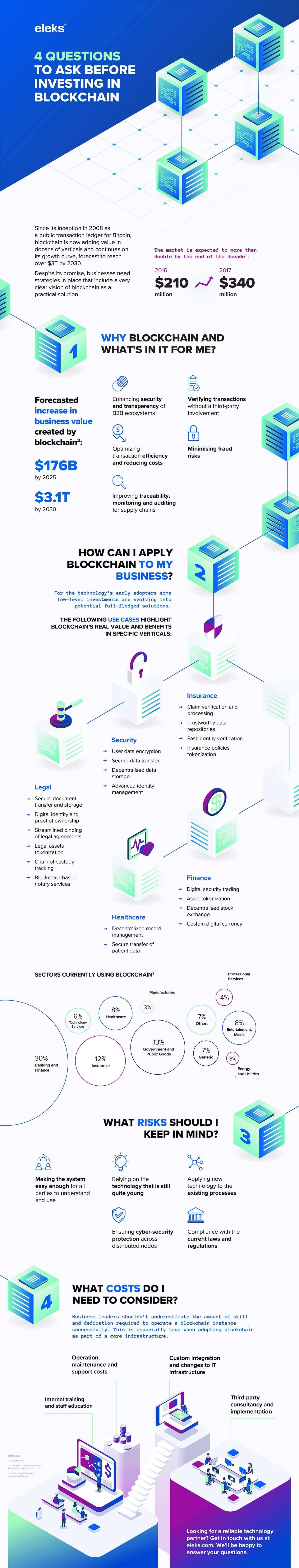 Investing In Blockchain