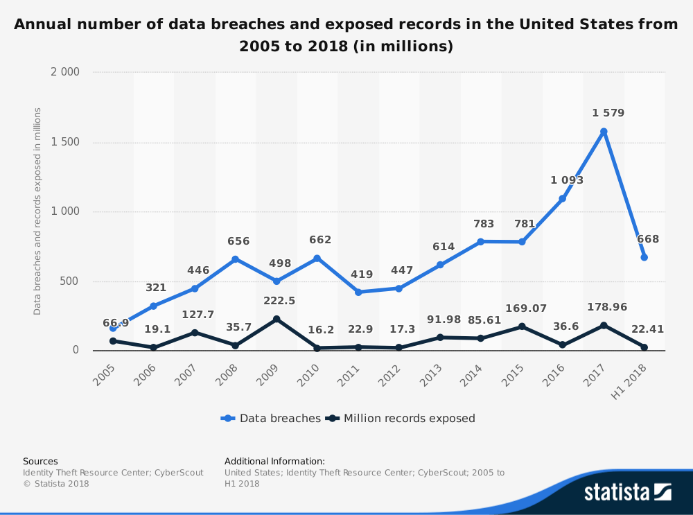 Tokenization vs Encryption:Annual number of data breaches in the USA