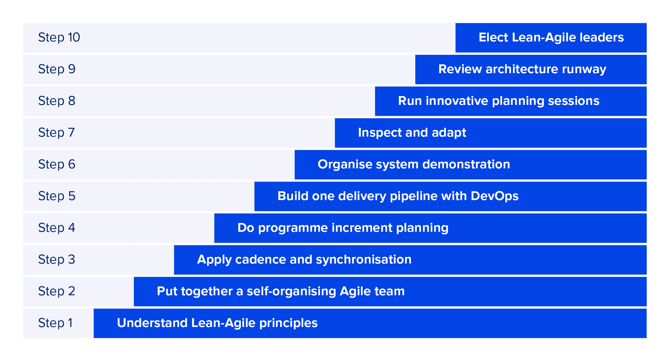 steps for building Agile enterprise architecture