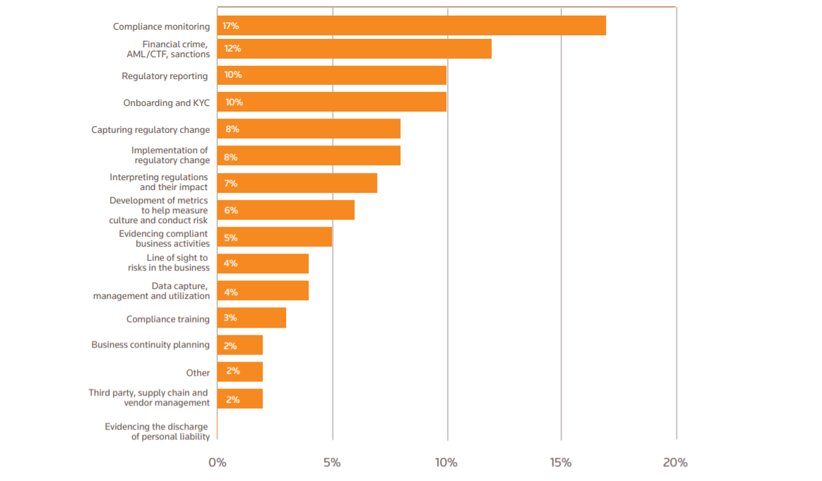 RegTech's impact on compliance and regulatory risk management