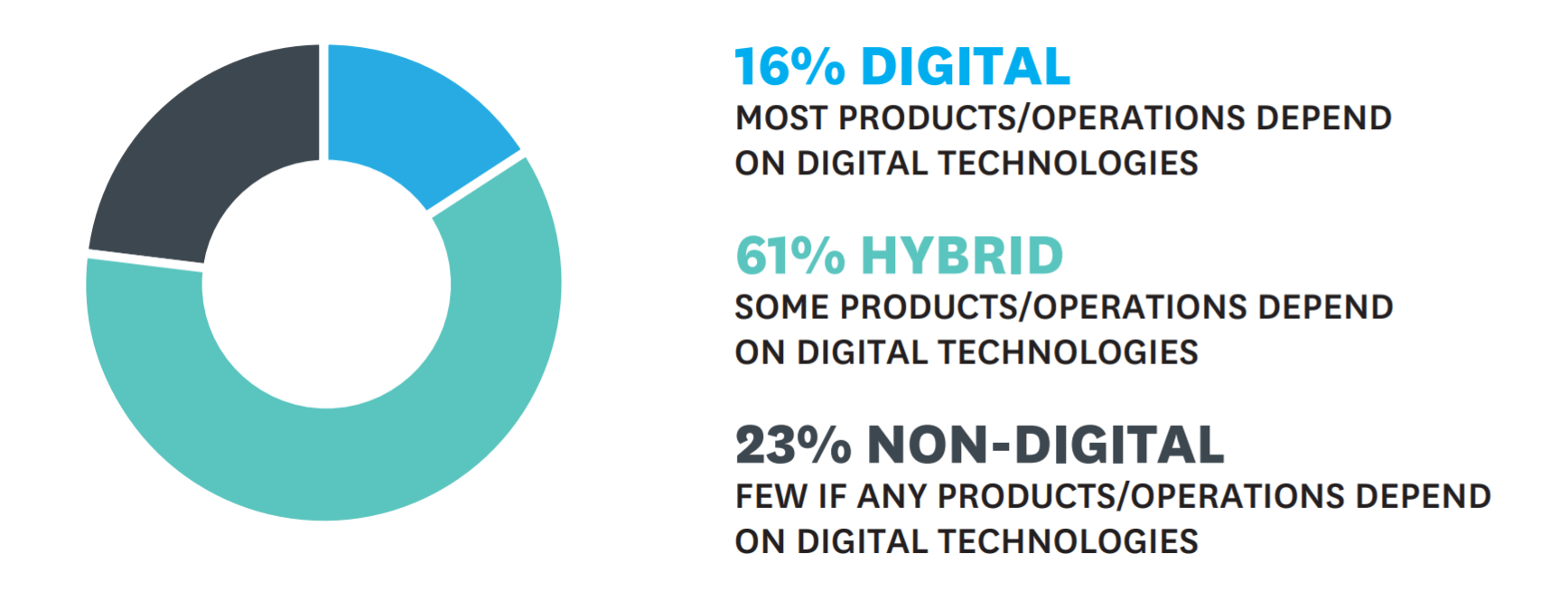 Percentage of companies dependent on digital technologies