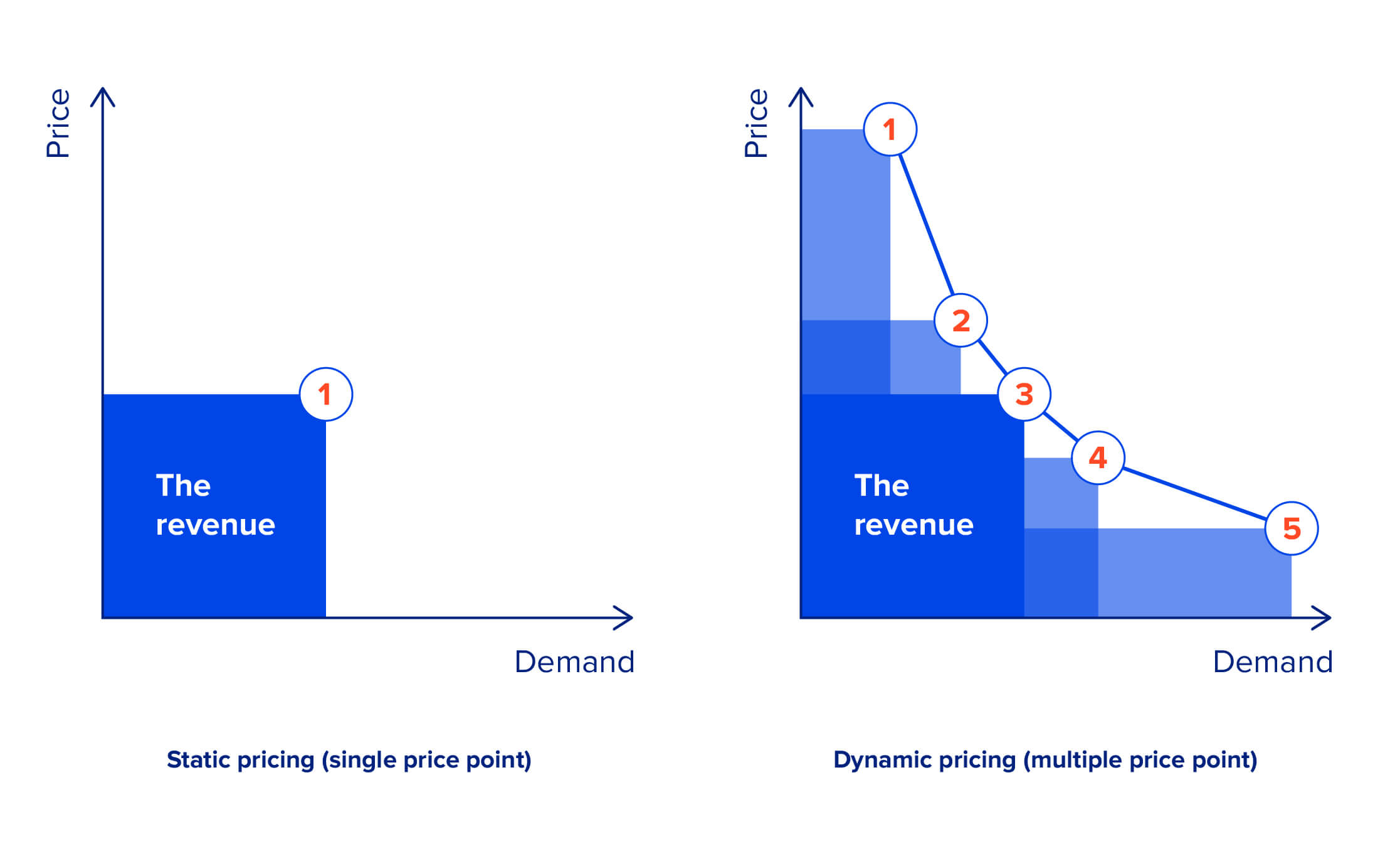 E-commerce Tech Trends-Dynamic Pricing strategy