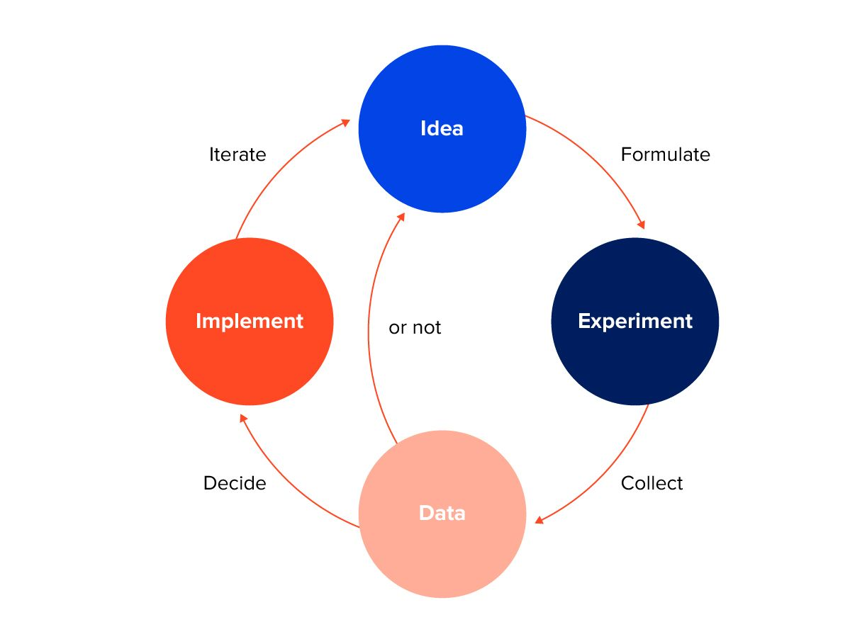 Experiment-driven development