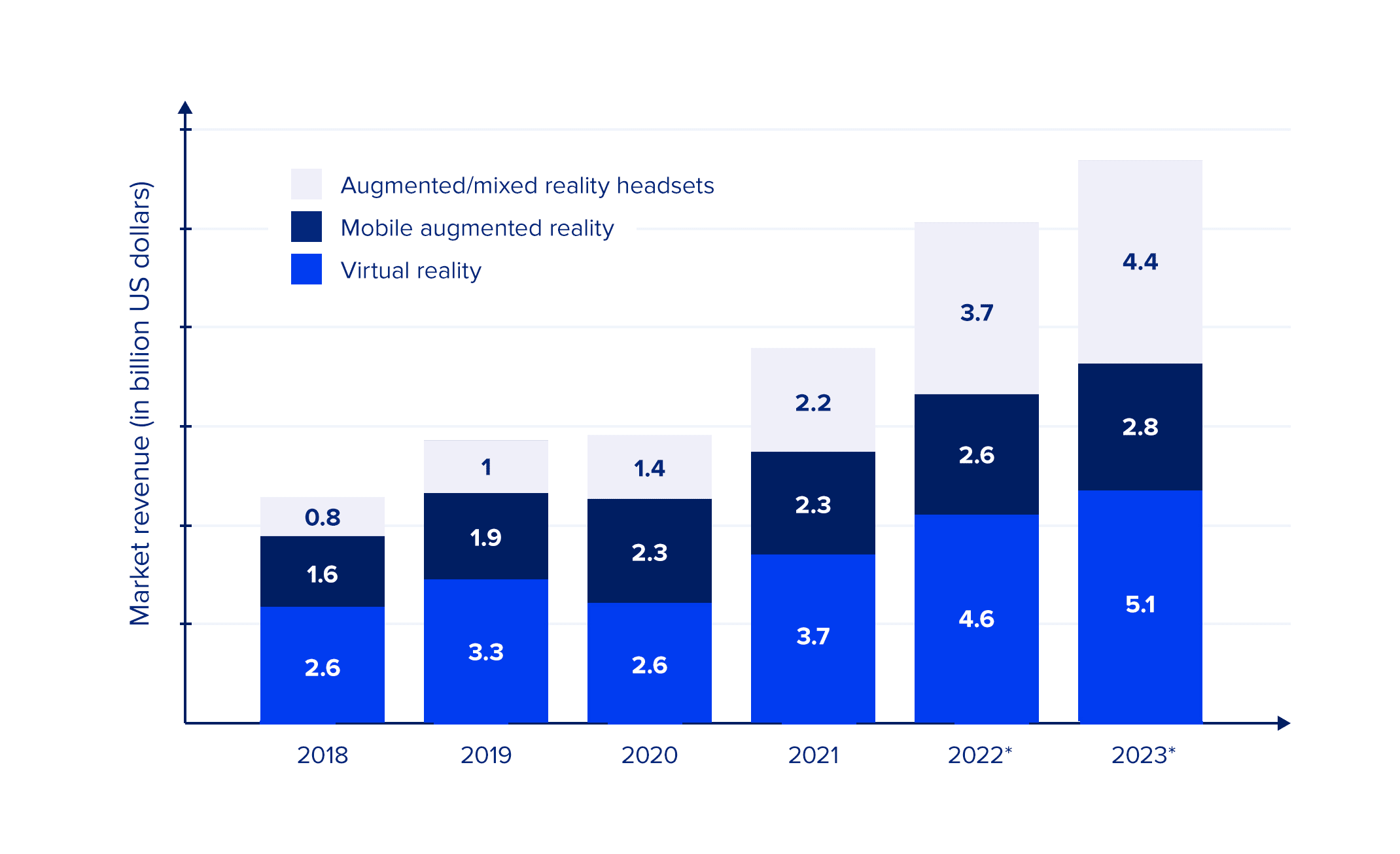 Immersive technology consumer market revenue