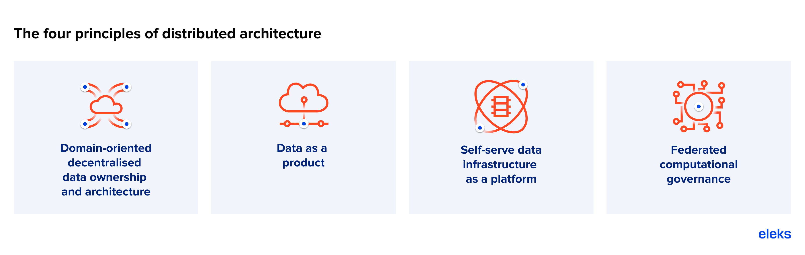 data mesh the four principles of distributed architecture-1