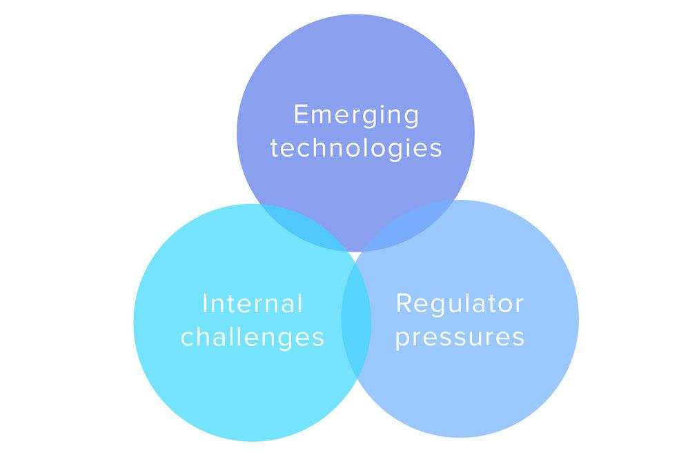 What Is RegTech