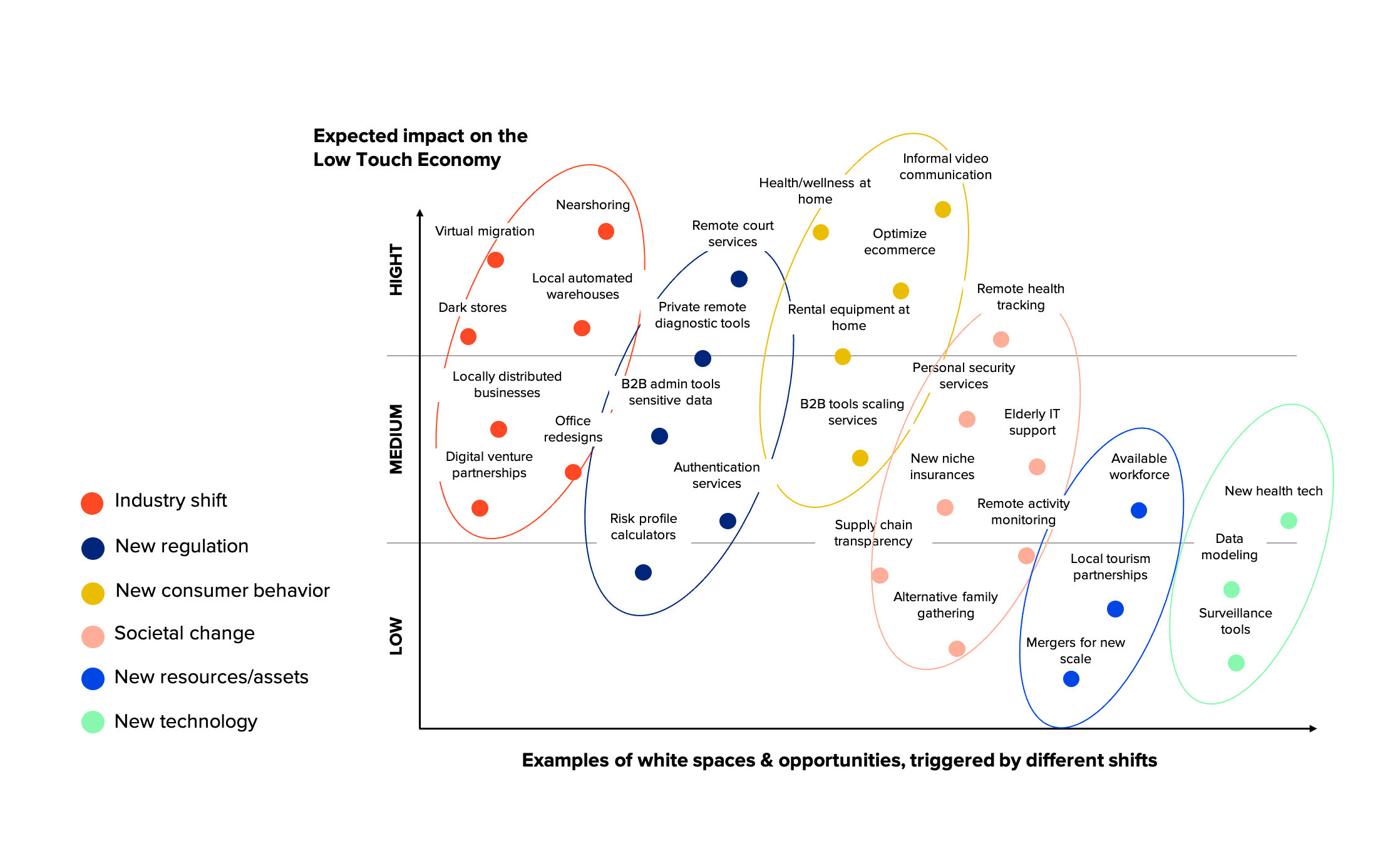 Opportunities within the low-touch economy