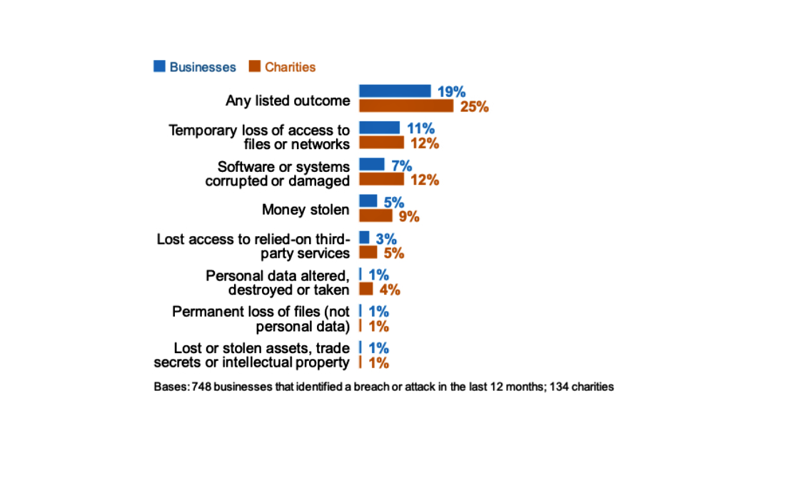 types of security breach outcomes for businesses