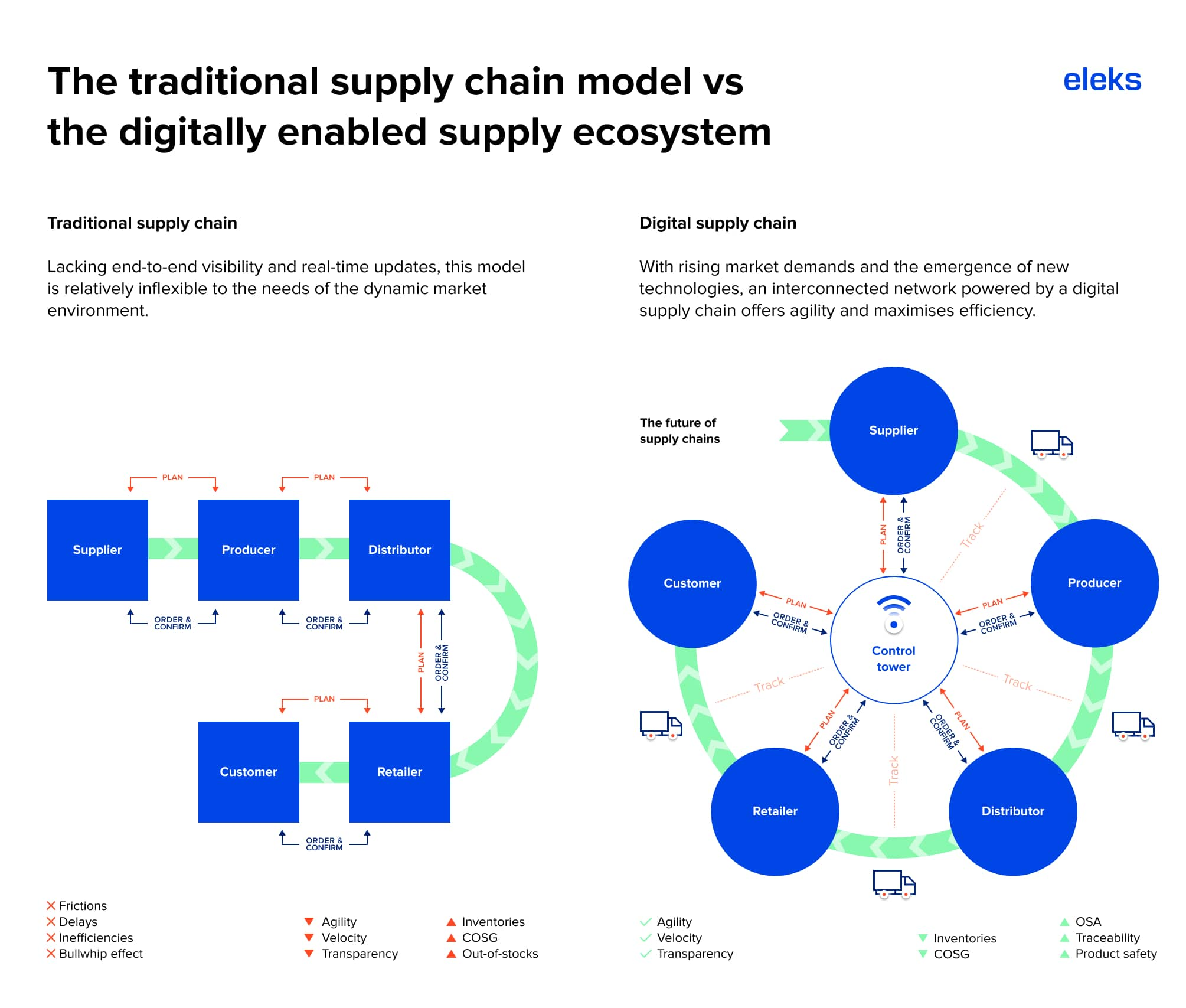 supply chain 4.0 logistics ecosystem
