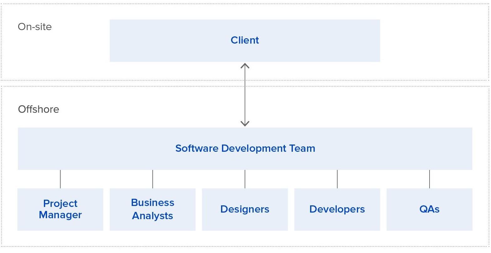 team structure scheme